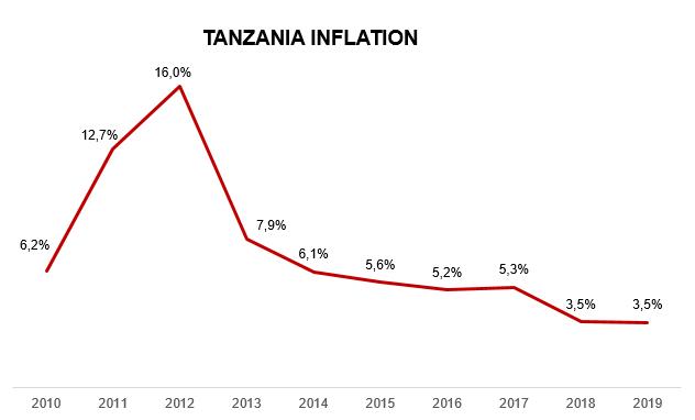 TANZANIA INFLATION 2019