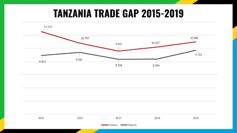 TANZANIA TRADE 2019