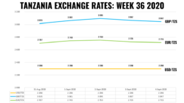 TANZANIA FOREX EXCHANGE RATES WEEK 36 2020