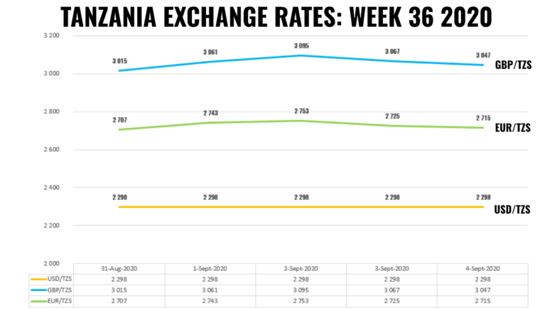 tanzania forex exchange rates