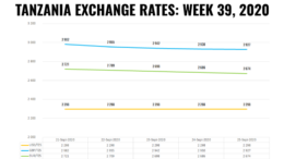 TANZANIA FOREX EXCHANGE RATES WEEK 39 2020