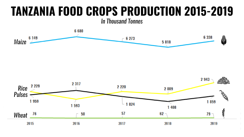 TANZANIA CROPS PRODUCTION 2015 2019