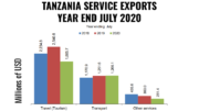 TANZANIA EXPORTS JULY 2020