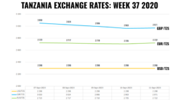 TANZANIA FOREX EXCHANGE RATES WEEK 37 2020