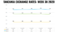 TANZANIA FOREX EXCHANGE RATES WEEK 38 2020