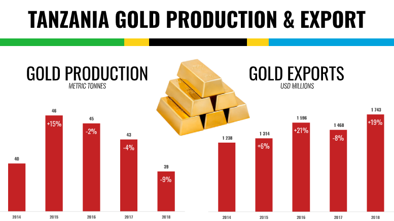 TANZANIA GOLD PRODUCTION EXPORT 2018