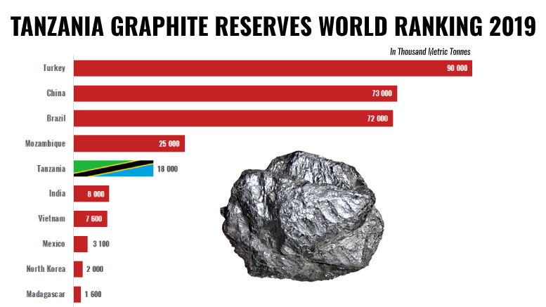 TANZANIA GRAPHITE RESERVES 2019 WORLD RANKING