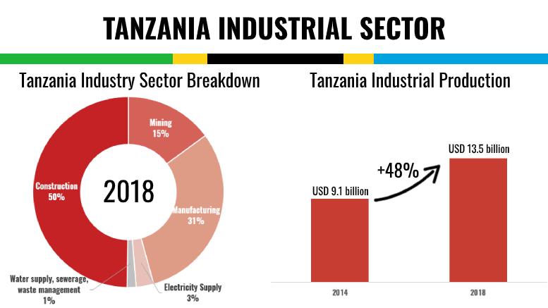 TANZANIA INDUSTRY BREAKDOWN PRODUCTION 2014 2018