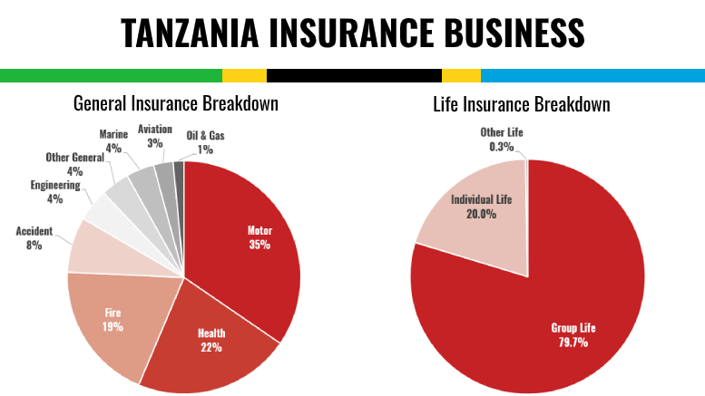 TANZANIA INSURANCE BUSINESS BREAKDOWN LIFE GENERAL 2018