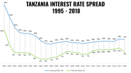 TANZANIA INTEREST RATE SPREAD 1995 2018