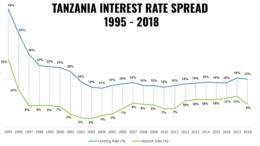 TANZANIA INTEREST RATE SPREAD 1995 2018