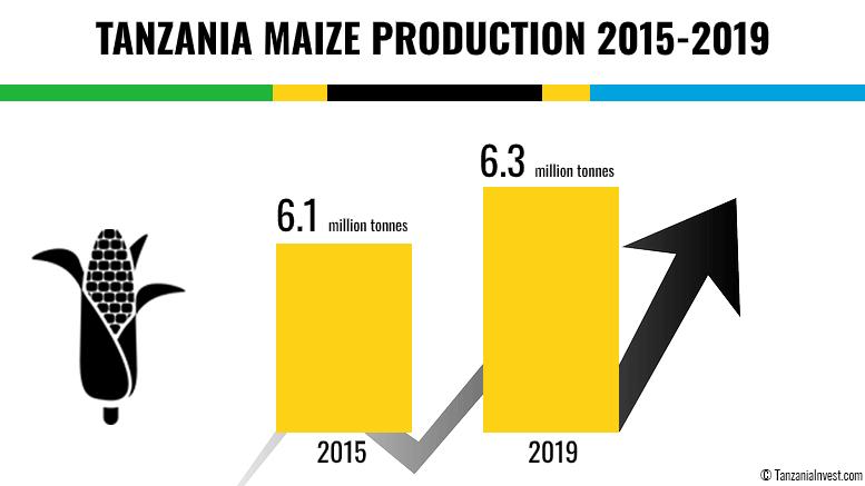 TANZANIA MAIZE PRODUCTION 2015 2019