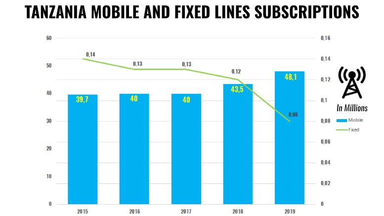 TANZANIA MOBILE FIXED SUBSCRIPTIONS 2015 2019