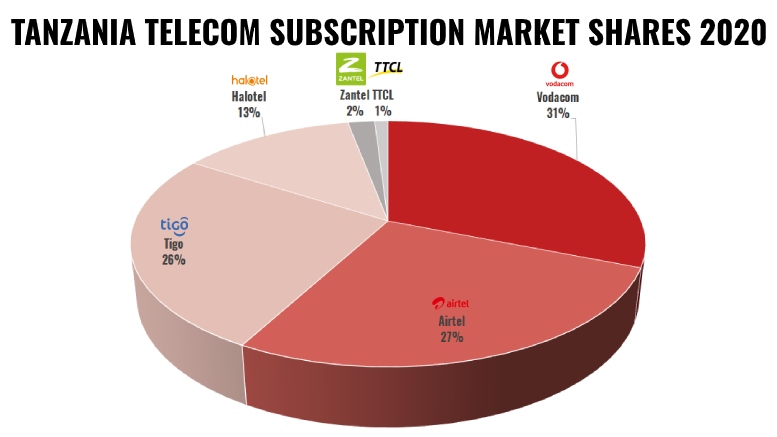 TANZANIA MOBILE SUBSCRIPTIONS MARKET SHARE 2019