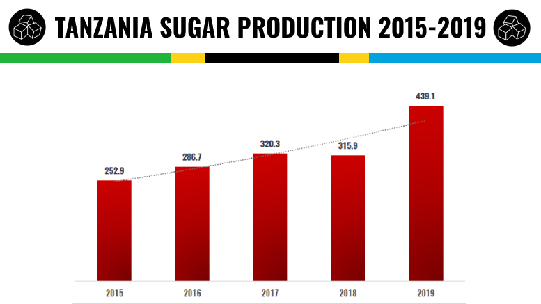 TANZANIA SUGAR PRODUCTION 2015 2019