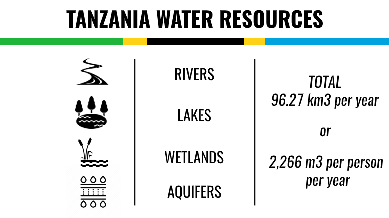 TANZANIA WATER RESOURCES
