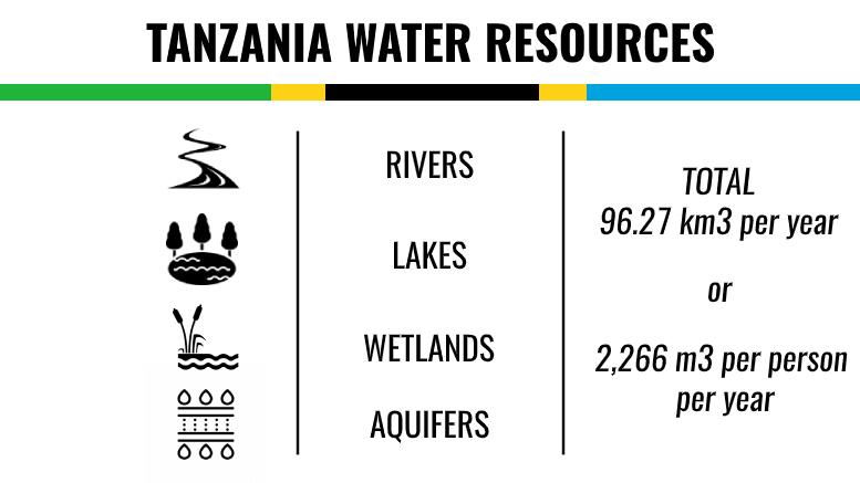 TANZANIA WATER RESOURCES