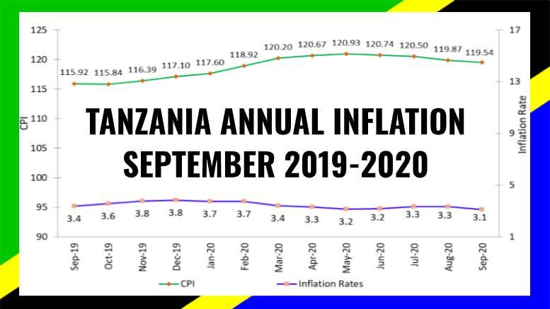 TANZANIA INFLATION SEPTEMBER 2020