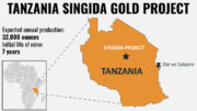 SINGIDA GOLD PROJECT CONSTRUCTION