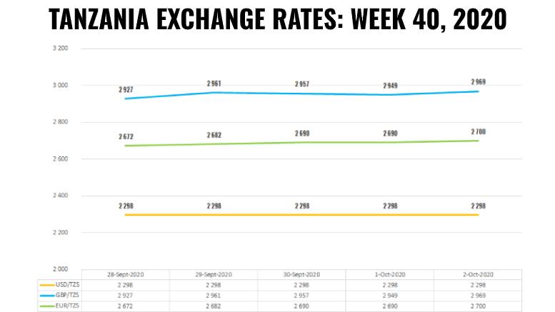 TANZANIA FOREX EXCHANGE RATES WEEK 40