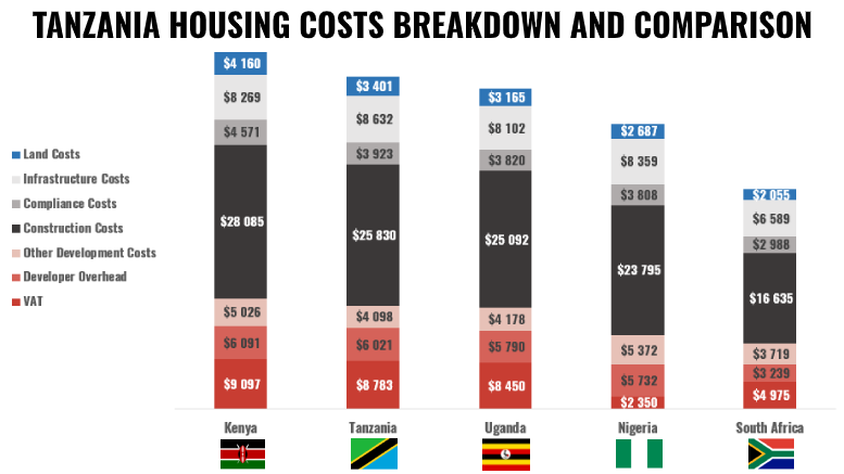 TANZANIA HOUSING COSTS BREAKDOWN COMPARISON