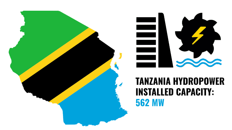 TANZANIA HYDROPOWER INSTALLED CAPACITY 2020