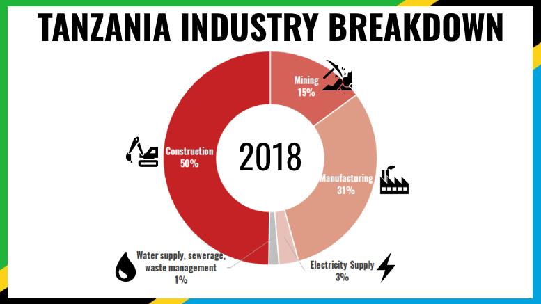 TANZANIA INDUSTRY BREAKDOWN