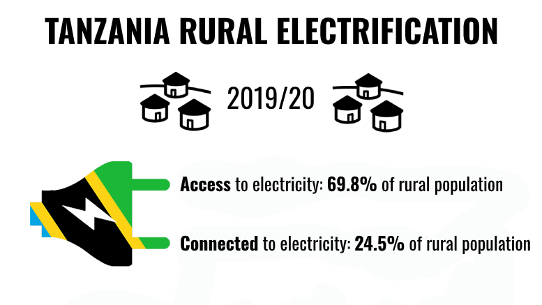 TANZANIA-RURAL-ELECTRIFICATION-2019-2020
