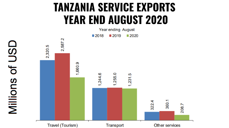 TANZANIA SERVICE EXPORTS AUGUST 2020