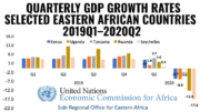 East Africa Tanzania GDP 2019-2020