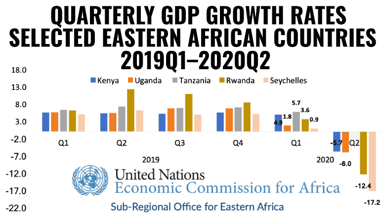 East Africa Tanzania GDP 2019-2020