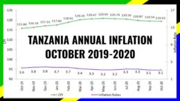 TANZANIA INFLATION OCTOBER 2020