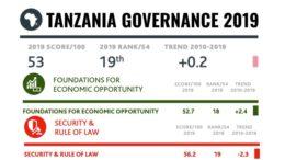 Tanzania Governance Ranking 2010-2019