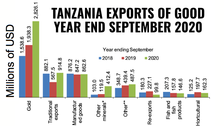 Tanzania exports goods september 2020