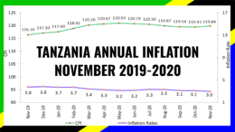TANZANIA INFLATION NOVEMBER 2020