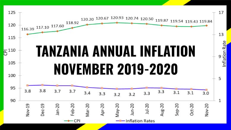 TANZANIA INFLATION NOVEMBER 2020
