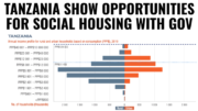 Tanzania Social Housing Opportunities