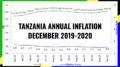TANZANIA INFLATION DECEMBER 2020
