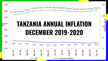 TANZANIA INFLATION DECEMBER 2020