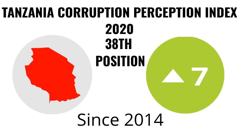 TANZANIA CORRUPTION PERCEPTION INDEX 2020