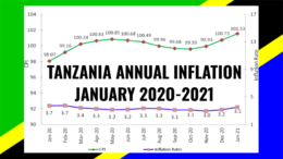 TANZANIA INFLATION JANUARY 2021