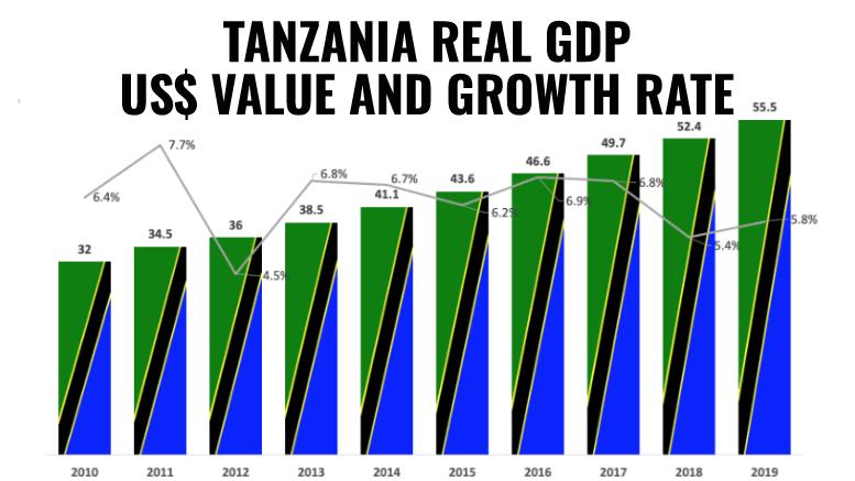 TANZANIA GDP VALUE GROWTH 2019