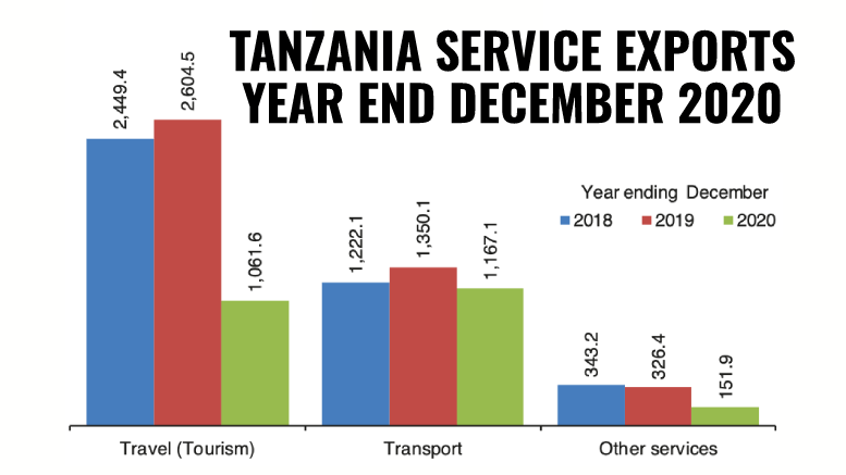 Tanzania travel tourism service exports 2020