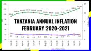 TANZANIA INFLATION FEBRUARY 2021