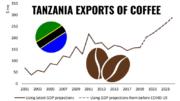 Tanzania coffee exports