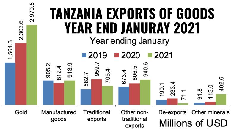 Tanzania exports January 2021