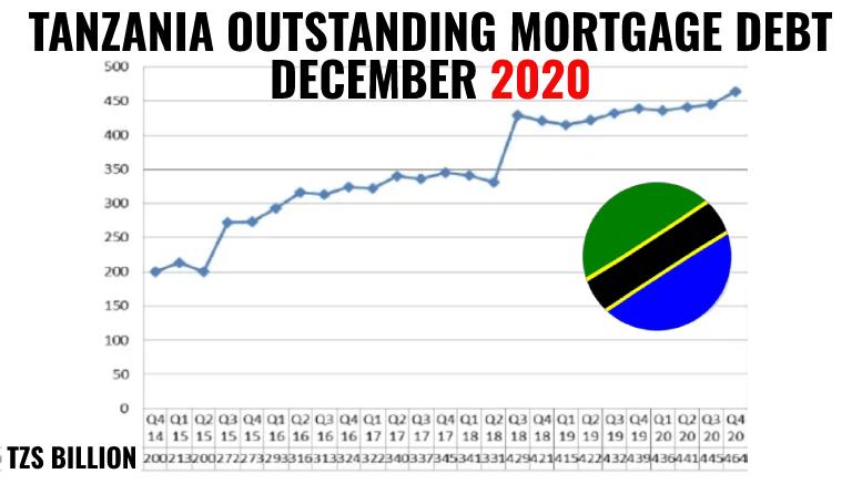 Tanzania mortgage market debt 2020