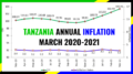 TANZANIA INFLATION MARCH 2021
