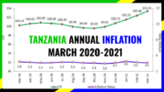 TANZANIA INFLATION MARCH 2021