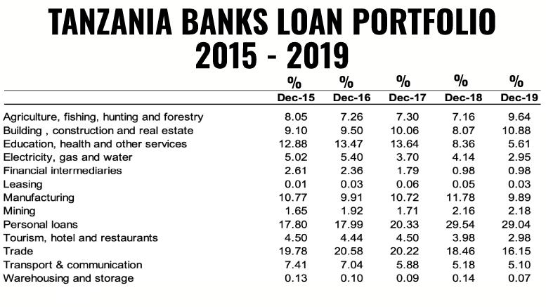 Tanzania Banks Loan Portfolio 2019